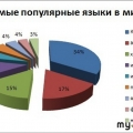 pol-za-yazy-kovy-h-kursov-dlya-dizajnera-7