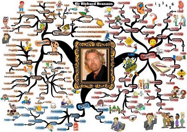 Иинтеллект карты в книге Тони и Барри Бьюзенов «Супермышление»