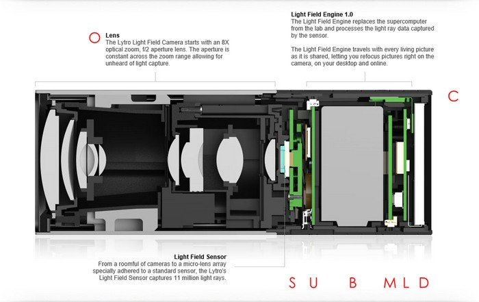 Фотоаппарат будущего   пленоптическая камера