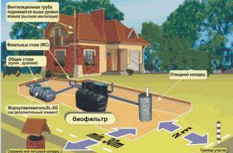 Про загородный септик и другие автономной системы канализации
