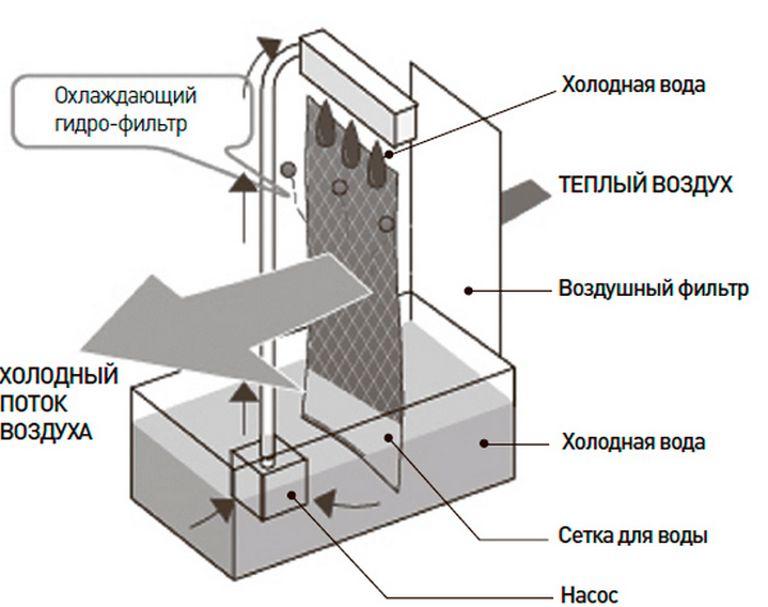Отзыв о кондиционере без воздуховода Vektor 3