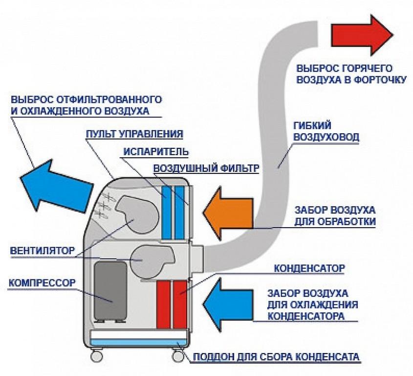 Как работает кондиционер напольного типа 5