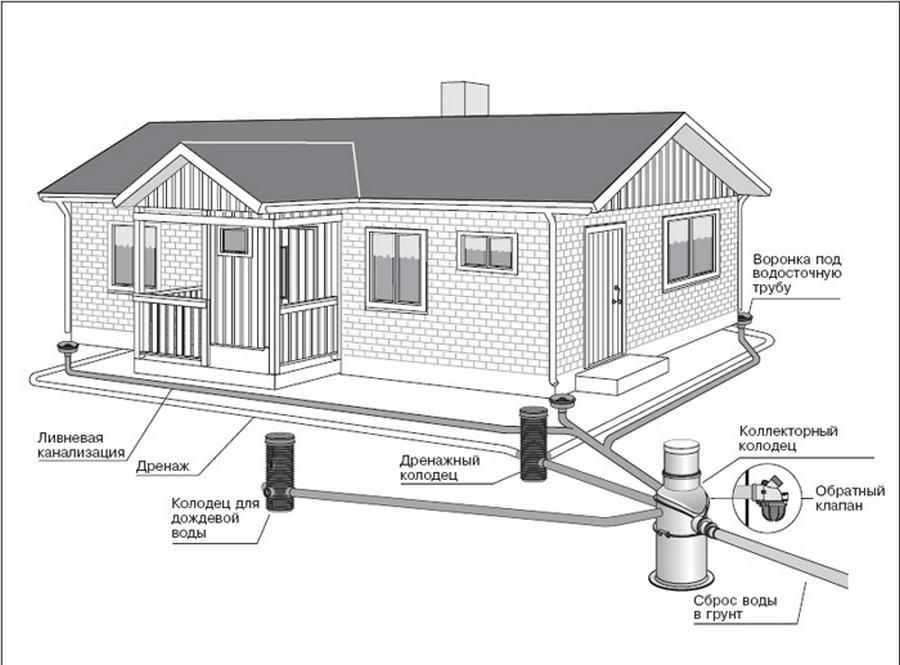 Прокладка трубопроводов в частных домах 1