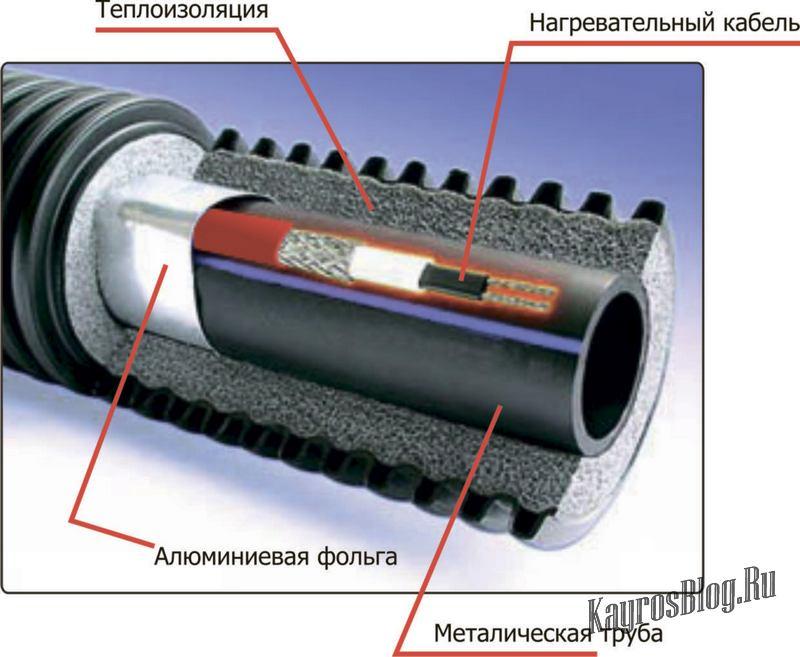Нагревательный кабель и автоматизированные системы обогрева 1