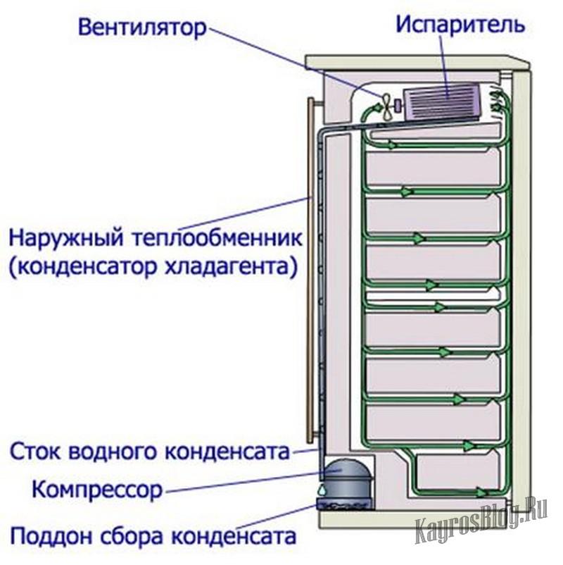 Статическая система охлаждения холодильника