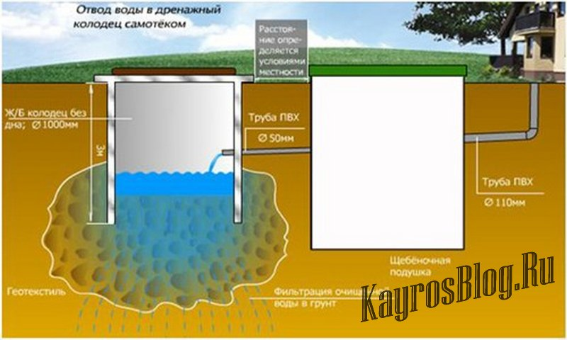 Принцип работы канализации и ее виды по типу слива