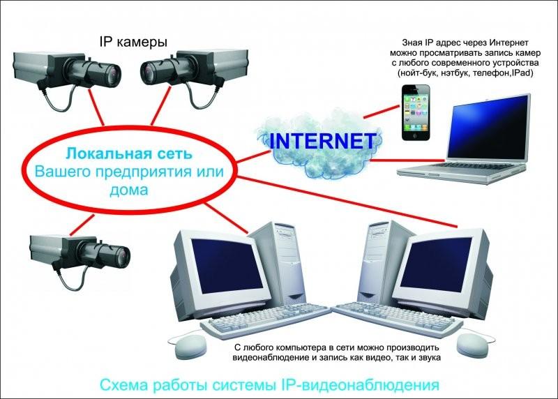 Сервер под видеонаблюдение своими руками