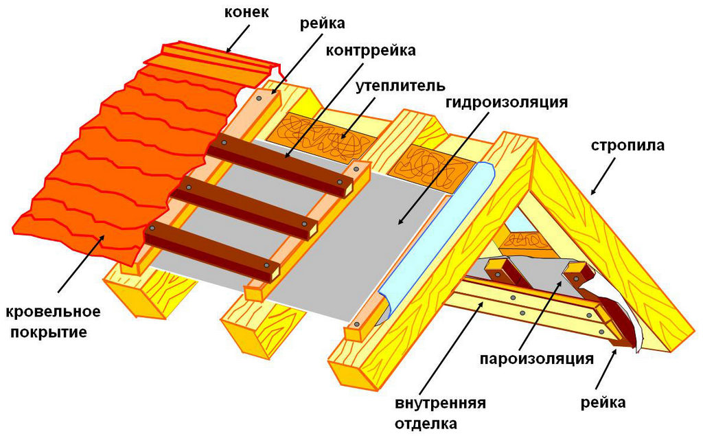 Монтаж стропильной конструкции