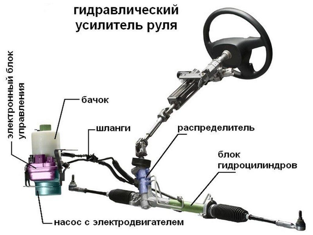 Устройство гидравлического усилителя руля