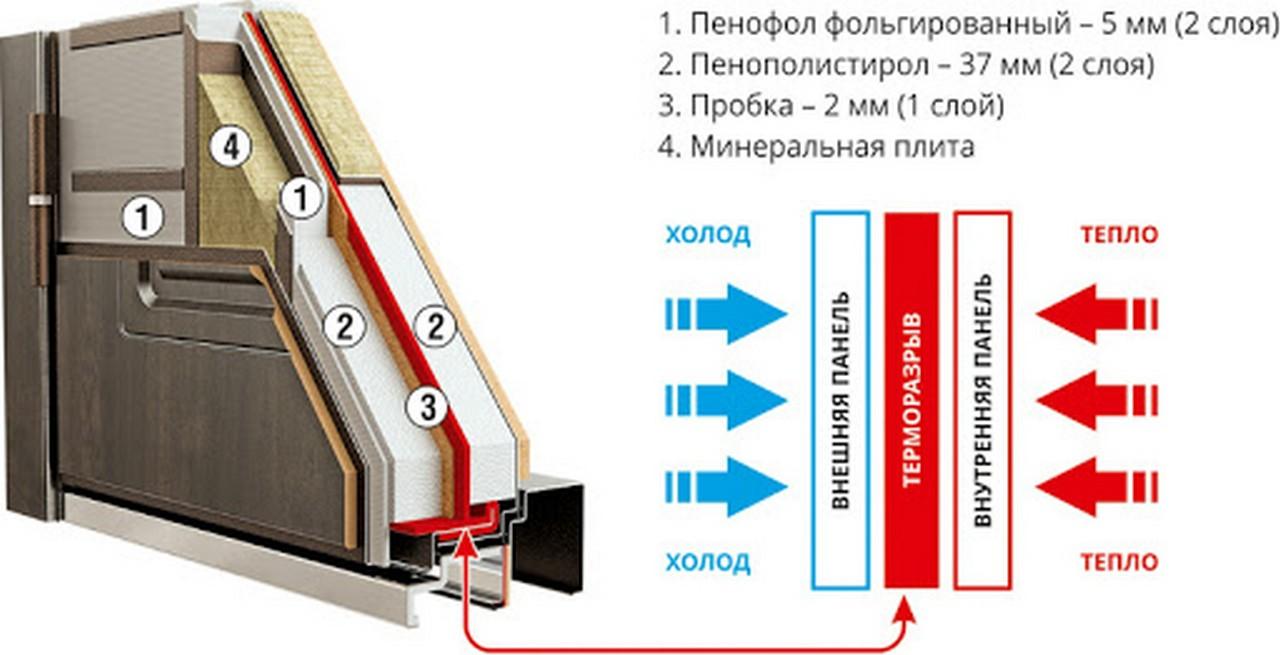 Область применения дверей с терморазрывом